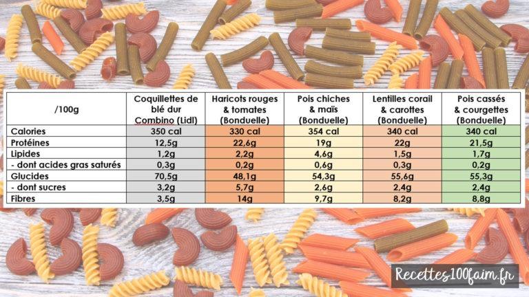legumio bonduelle pasta comparatif nut